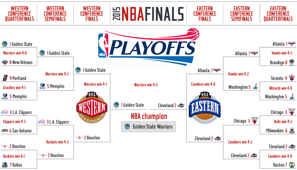 Nba Playoff Picture Standings Updated Schedules And More: 2015 NBA Playoffs: TV Times, Full Schedule And Bracket