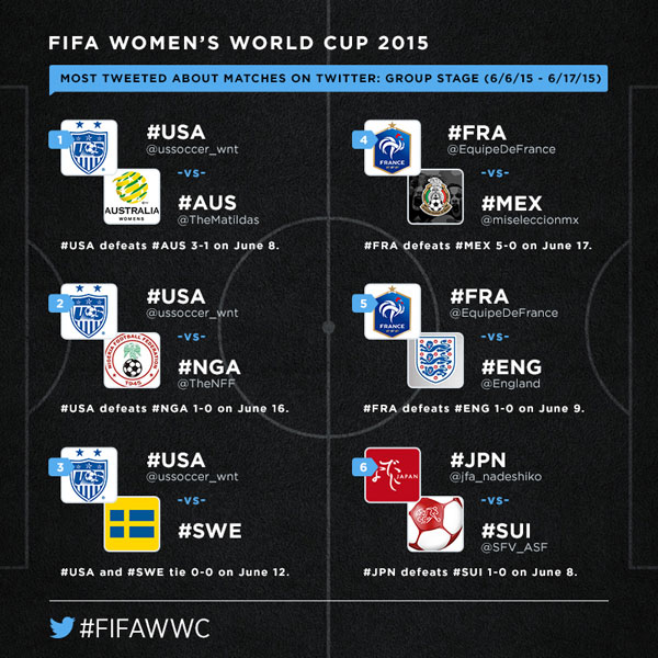 twitter wwc group stage matches
