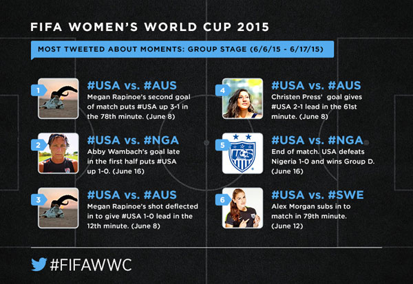 twitter wwc group stage moments