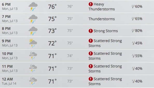 Cincinnati rain forecast home run derby