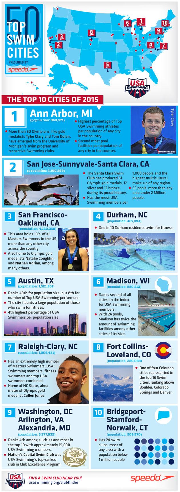 Best top swim cities ann arbor michigan
