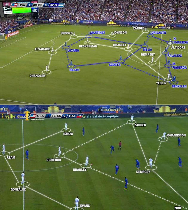 Above: USA spacing vs. Honduras | Below USA's shape vs. Haiti