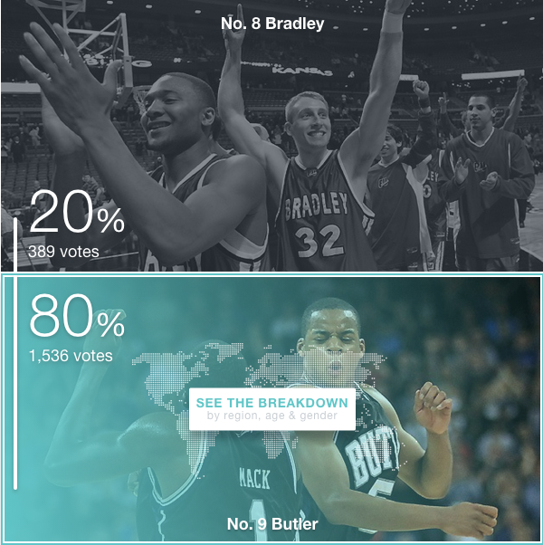 Butler beats Bradley