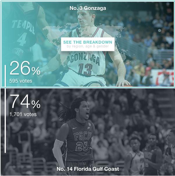 FGCU beats Gonzaga