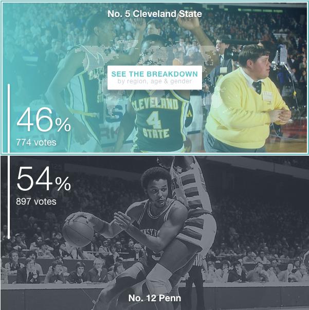 Penn beats Cleveland State