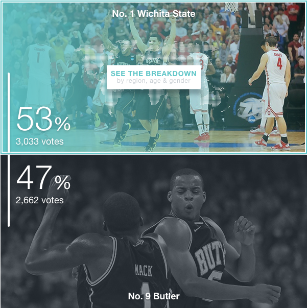 Wichita beats Butler