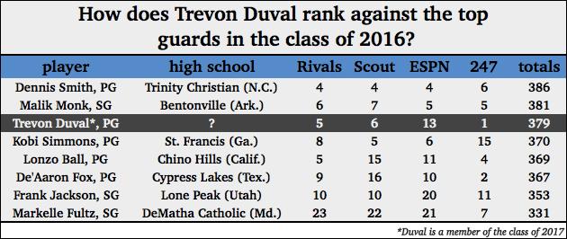 Trevon Duval