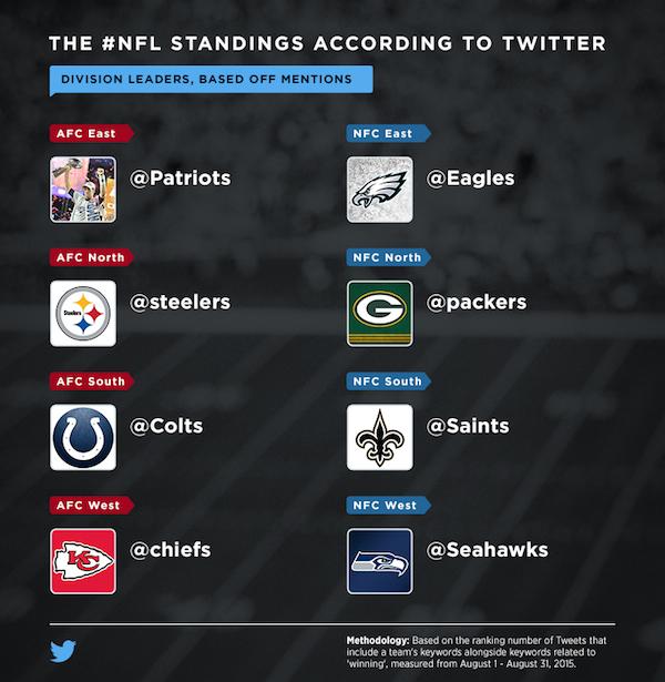 nfl division winner predictions twitter