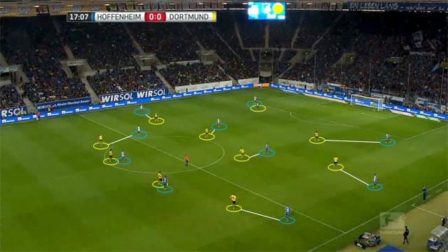 Borussia Dortmund defensive shape