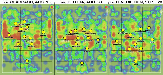 Borussia Dortmund heat maps