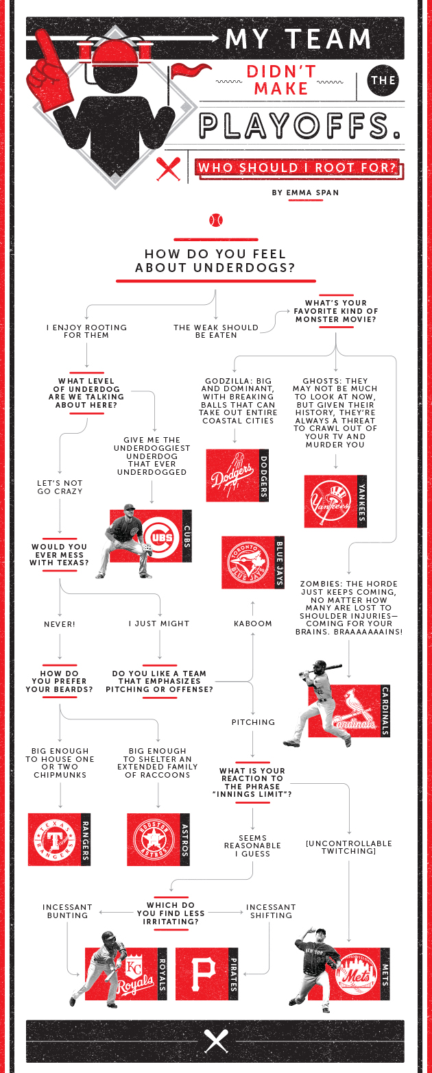 2015 MLB playoff flowchart