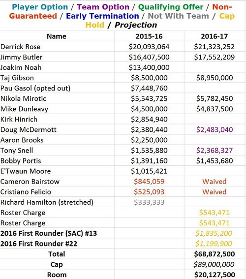 The Chicago Bulls may have needs that can be filled in the 2016 free agent class