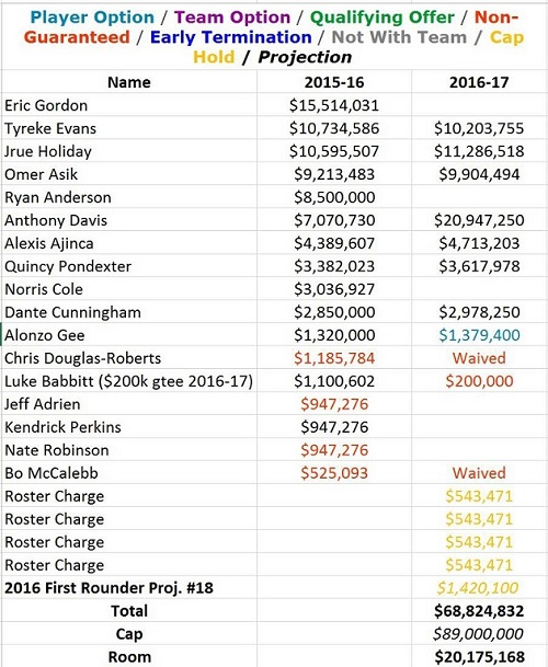 Hey, anyone want to pair up with Anthony Davis and play for Alvin Gentry?