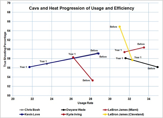 Can the Cavs take a step in Year 2 like the Heat did with LeBron James?