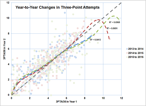 3-point attempts are increasing from less-prolific shooters, which is lowering the success rate of the shot
