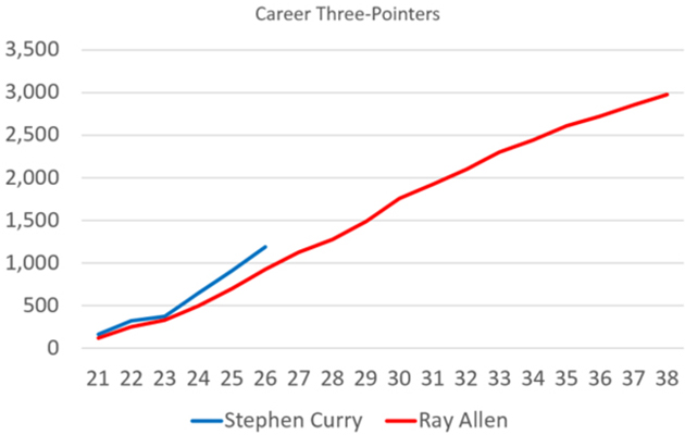 Stephen Curry Ray Allen career three-pointers