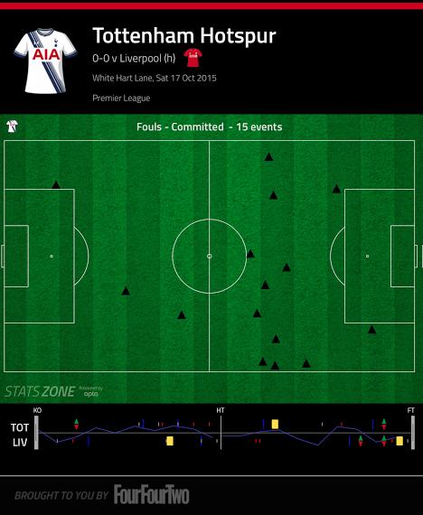 Tottenham vs Liverpool foul chart