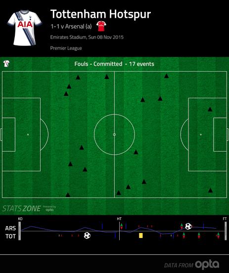 Tottenham vs Arsenal foul chart