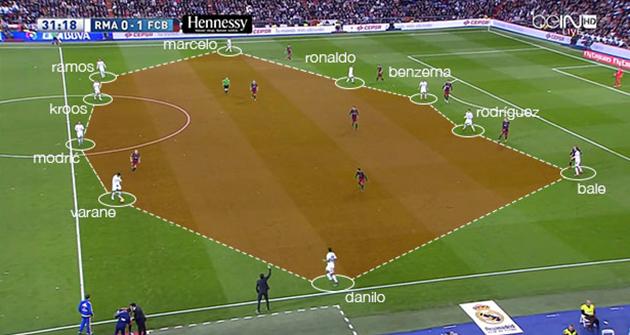 El Clasico Barcelona Real Madrid attack