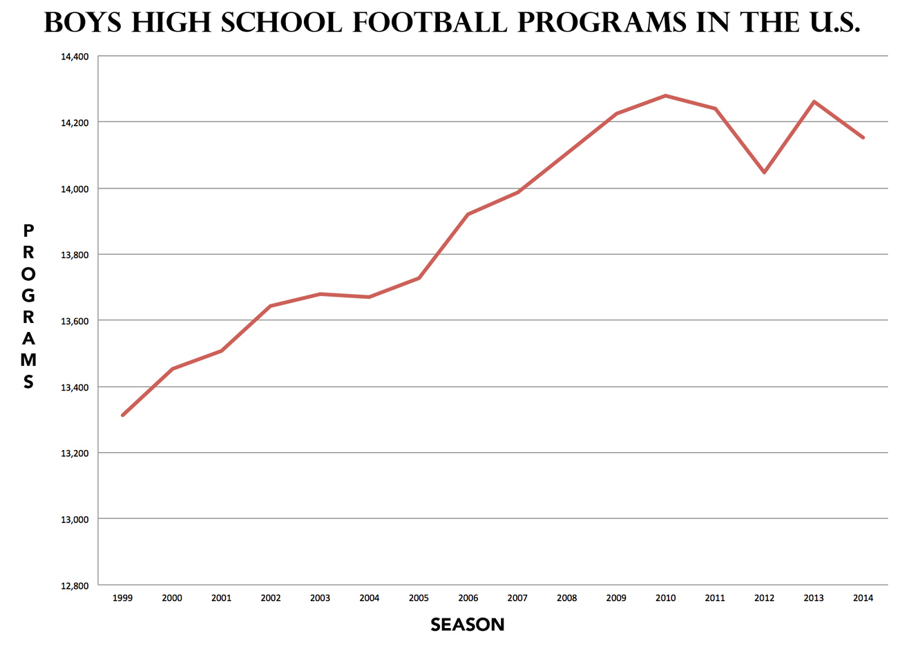 The number of high school football programs rose steadily for a decade from 1999 but has wavered in recent years.
