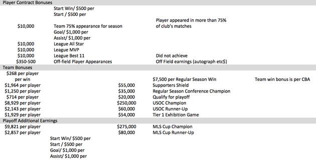 MLS contract