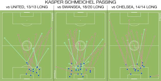 Kasper Schmeichel, Leicester City