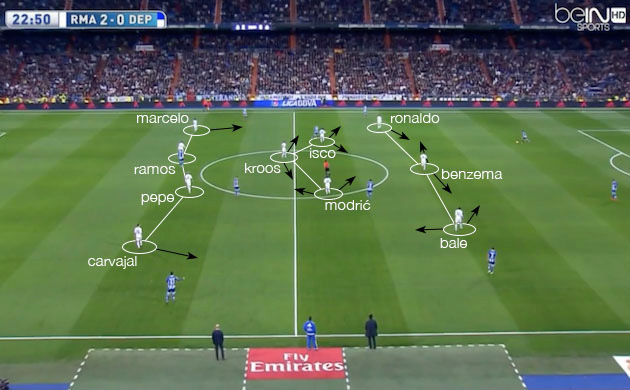 Real Madrid's tactics under Zinedine Zidane