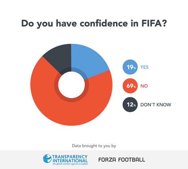 Do fans have confidence in FIFA?