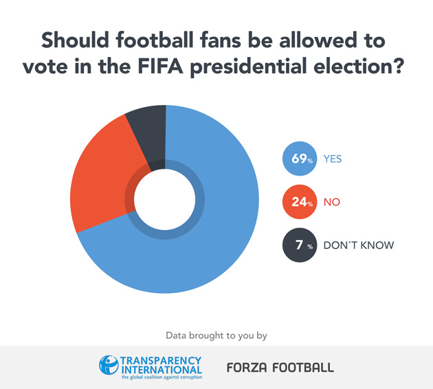 Should fans be allowed to vote in the FIFA election?