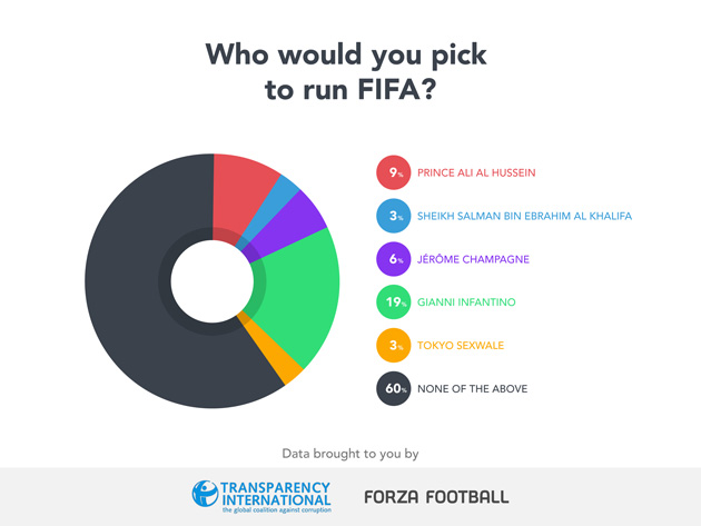 Who would fans vote for FIFA president?