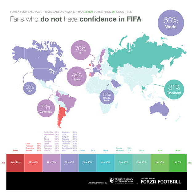 How many fans around the world have faith in FIFA?