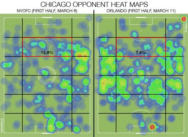 Chicago Fire tactics
