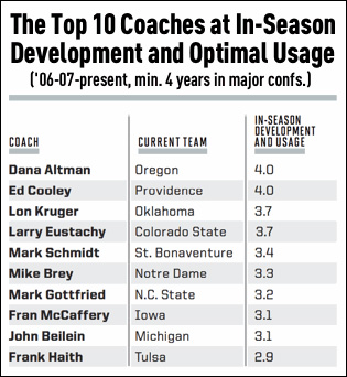 Top 10 coaches in-season