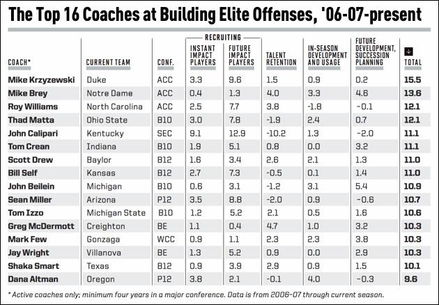 Top 16 offensive coaches