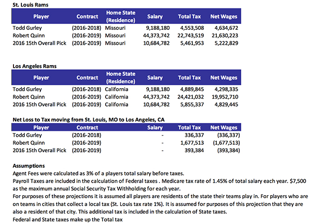 los-angeles-rams-move-st-louis-taxes-comparison
