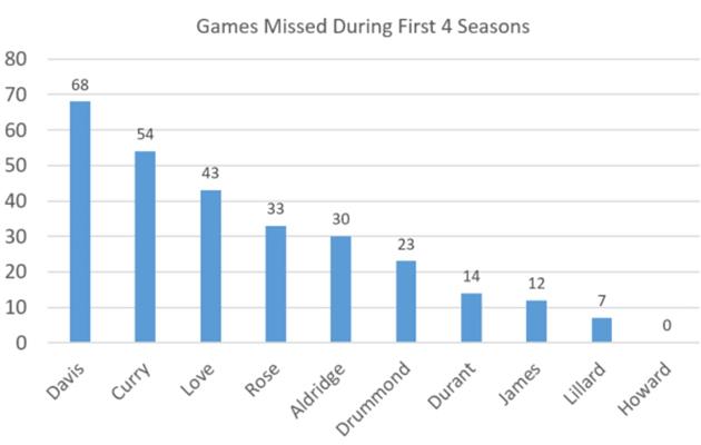 anthony-davis-new-orleans-pelicans-injuries-games-missed
