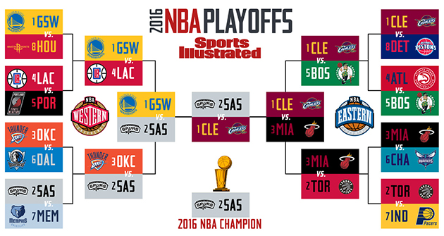 2016-nba-playoff-bracket-ben-golliver
