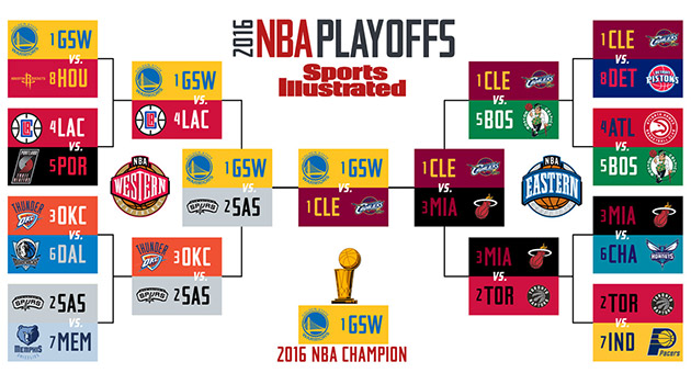 2016 Nba Playoff Predictions Warriors Spurs And Cavs Favorites