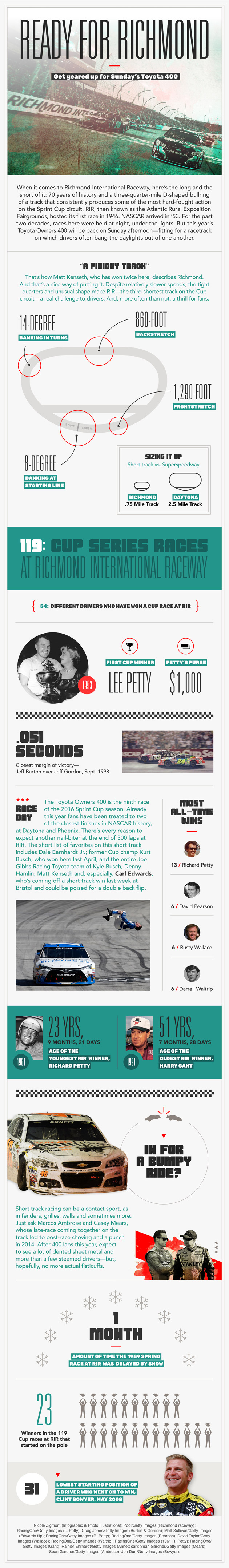 2016-richmond-nascar-preview-toyota-owners-400-infographic