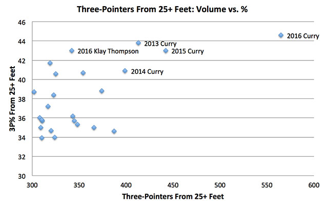 Stephen Curry's volume shooting