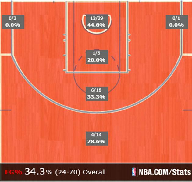 NBA shot chart