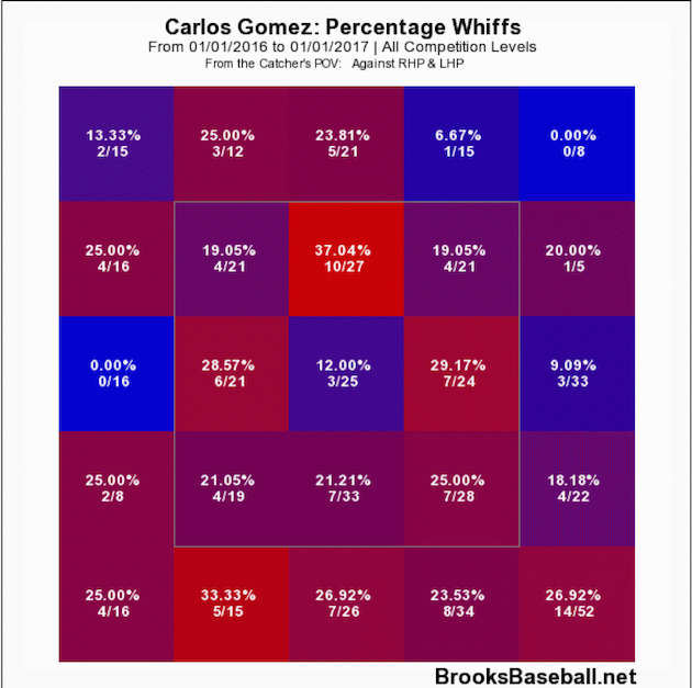 Carlos Gomez chart