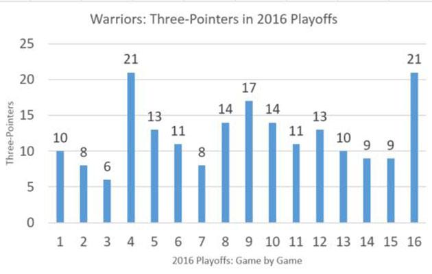 NBA Game 7 chart