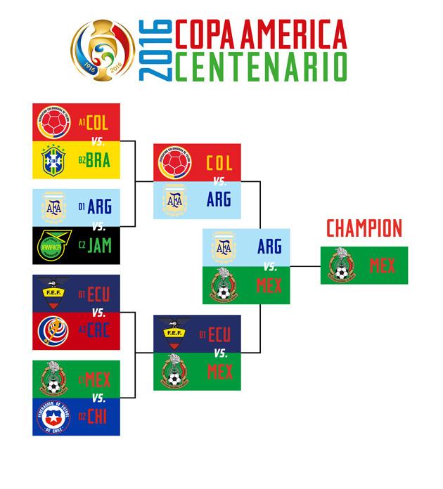 Copa America Centenario predicitions