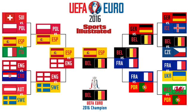 Euro 2016 predictions