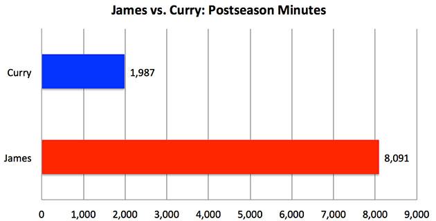 LeBron vs. Curry