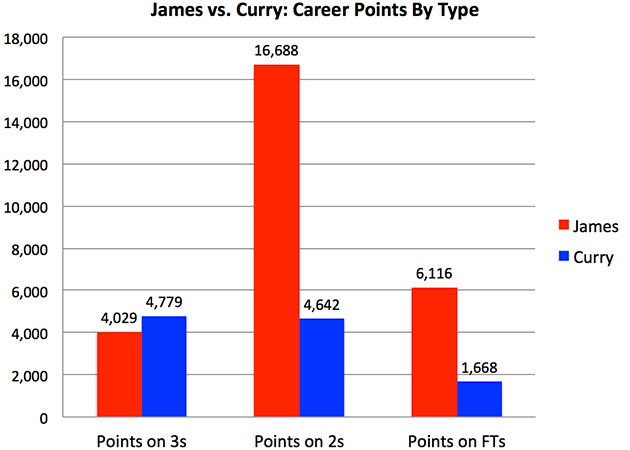 Stephen Curry vs LeBron James  Comparing NBA Finals stars  e20308148