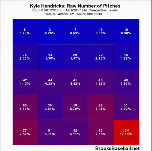 Kyle Hendricks chart