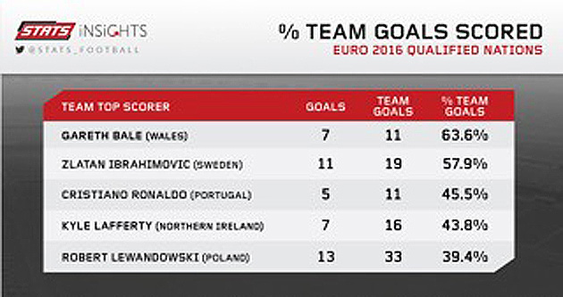International goal statistics for Cristiano Ronaldo, Gareth Bale, Zlatan Ibrahimovic, Robert Lewandowski