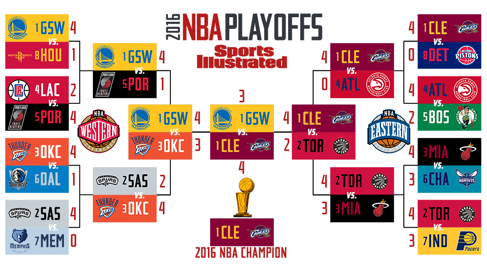 2016 NBA playoffs schedule: Dates, TV times, results and ...
